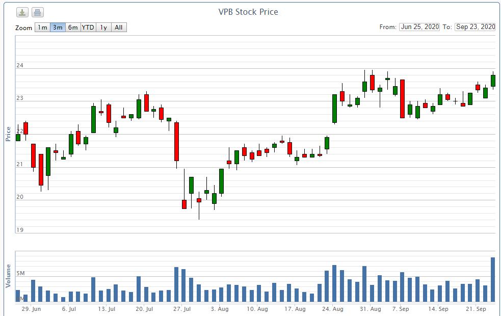 Phó Tổng Giám đốc VPBank đăng kí bán cổ phiếu VPB - Ảnh 2.