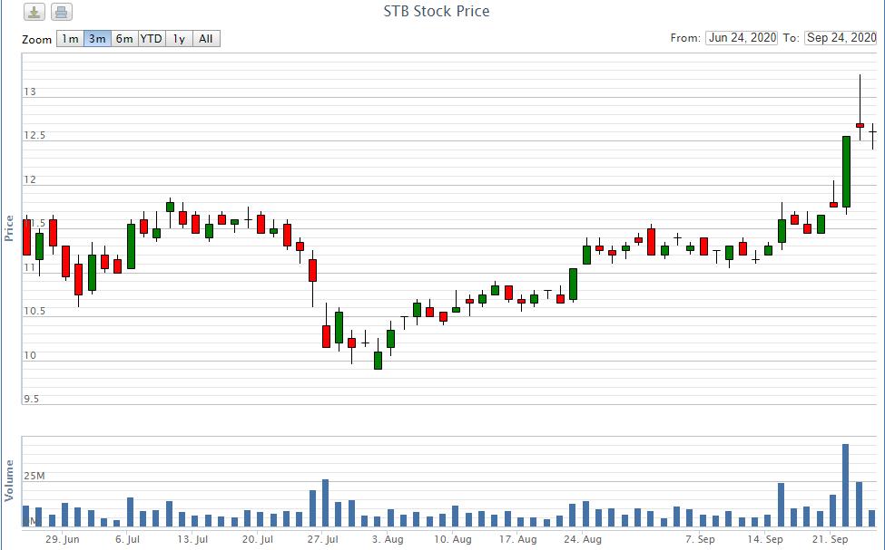 Loạt công ty chứng khoán, ngân hàng muốn bán ra cổ phiếu Sacombank - Ảnh 1.