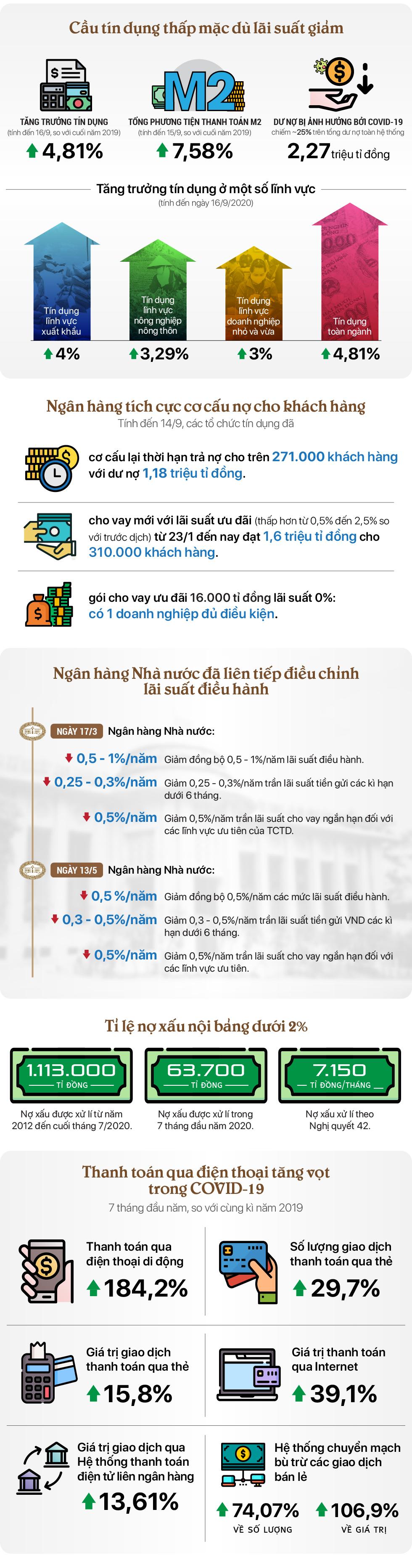 [Inforgraphic] Toàn cảnh hoạt động ngân hàng 9 tháng đầu năm 2020 - Ảnh 1.
