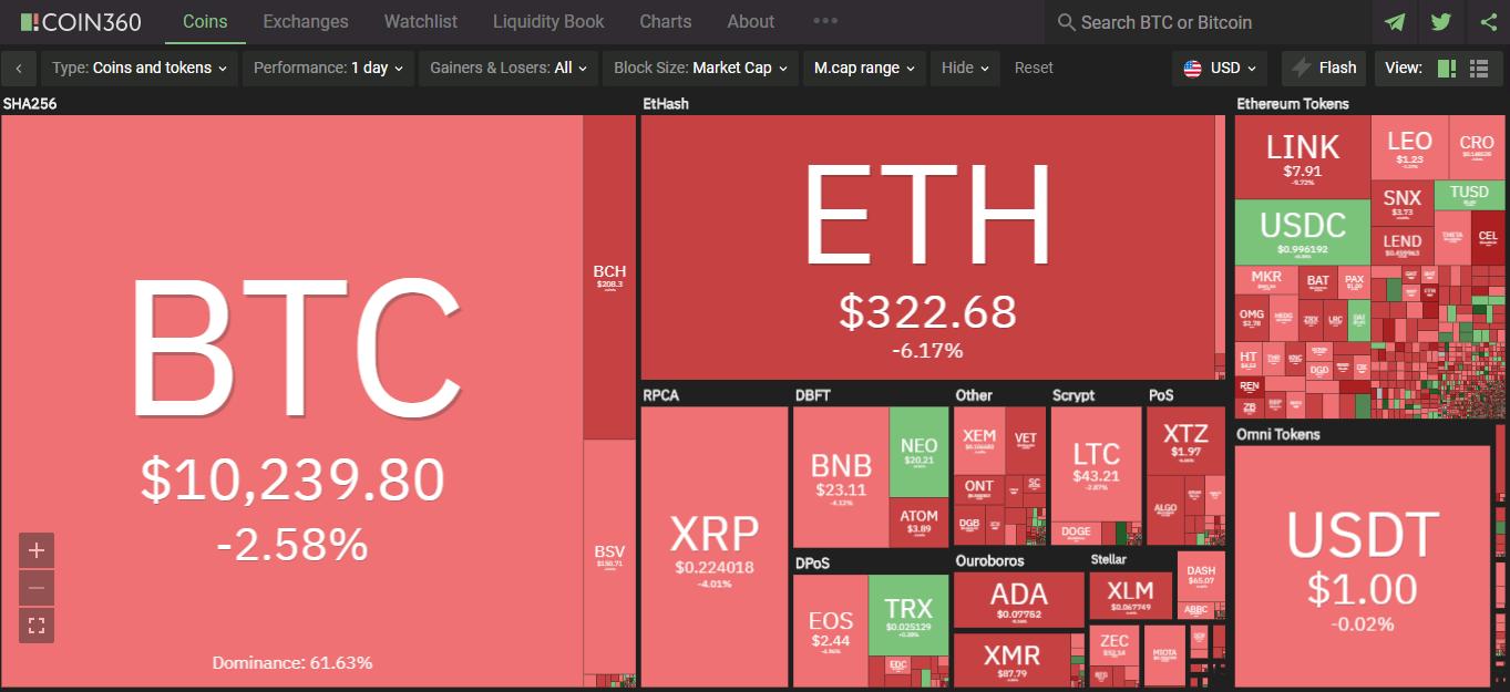 Toàn cảnh thị trường tiền kĩ thuật số ngày 24/9 (nguồn: Coin360.com)