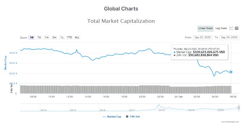 Tổng giá trị thị trường tiền kĩ thuật số và khối lượng giao dịch ngày 24/9 (nguồn: CoinMarketCap)