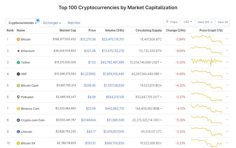 Nhóm 10 đồng tiền hàng đầu theo giá trị thị trường ngày 24/9 (nguồn: CoinMarketCap)