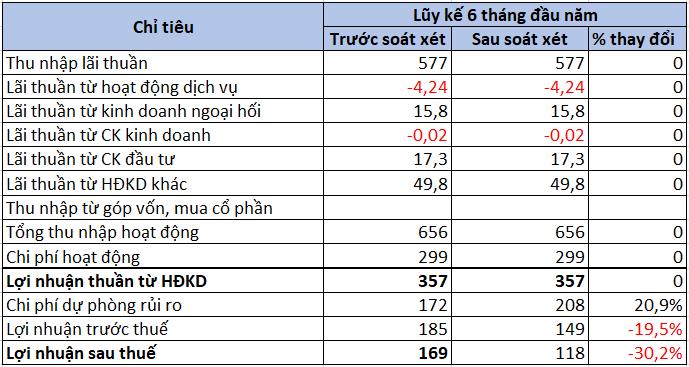 Lợi nhuận trước thuế VietABank giảm gần 20% sau soát xét - Ảnh 1.
