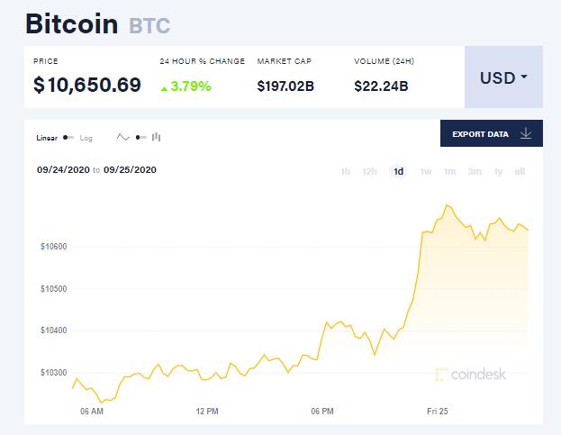 Chỉ số giá bitcoin hôm nay 25/9 (nguồn: CoinDesk)
