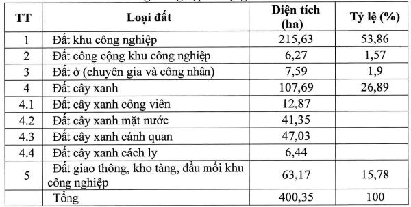 Khu công nghiệp rộng 400 ha tại Đắk Nông được bổ sung vào qui hoạch - Ảnh 2.