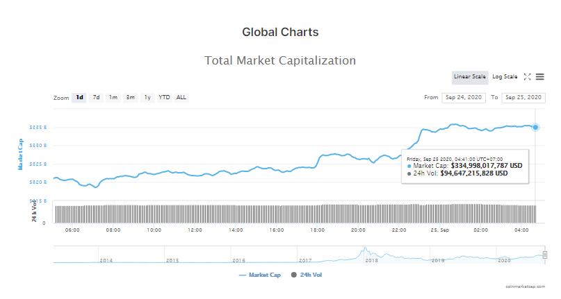 Tổng giá trị thị trường tiền kĩ thuật số và khối lượng giao dịch ngày 25/9 (nguồn: CoinMarketCap)