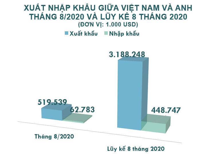 Xuất nhập khẩu Việt Nam và Anh tháng 8/2020: Xuất khẩu hàng rau quả tăng 117% - Ảnh 2.