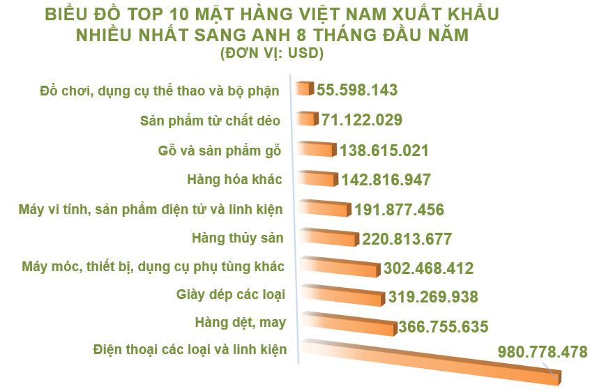 Xuất nhập khẩu Việt Nam và Anh tháng 8/2020: Xuất khẩu hàng rau quả tăng 117% - Ảnh 3.