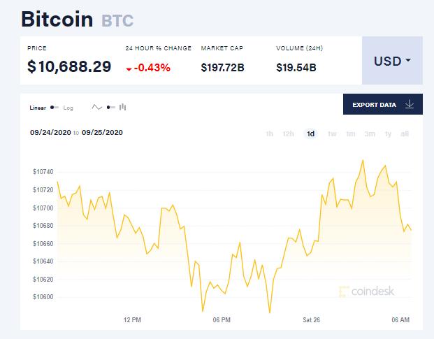 Chỉ số giá bitcoin hôm nay 26/9 (nguồn: CoinDesk)