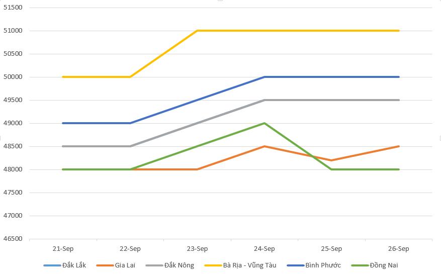 Giá cà phê hôm nay 27/9: Chững lại trên toàn quốc, giá hồ tiêu đi lên - Ảnh 2.