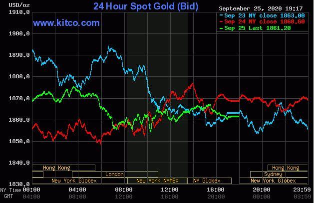 Giá vàng hôm nay 26/9: Chốt phiên cuối tuần, vàng đạt ngưỡng 1.861 USD/ounce - Ảnh 1.