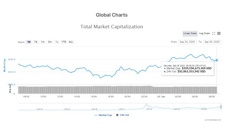 Tổng giá trị thị trường tiền kĩ thuật số và khối lượng giao dịch ngày 26/9 (nguồn: CoinMarketCap)