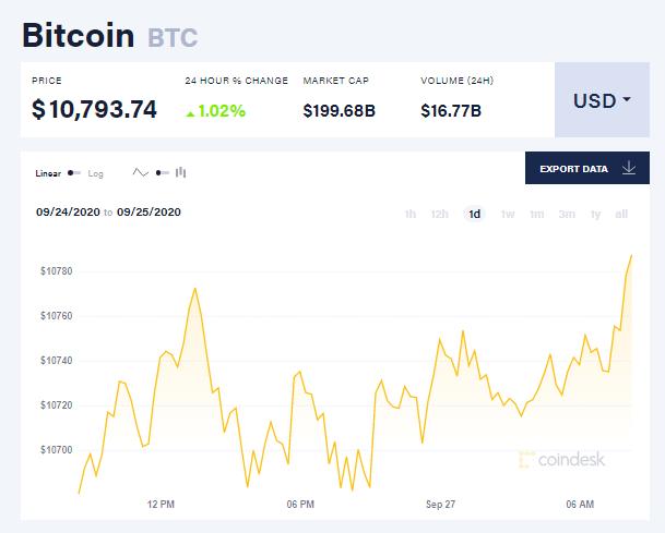 Chỉ số giá bitcoin hôm nay 27/9 (nguồn: CoinDesk)
