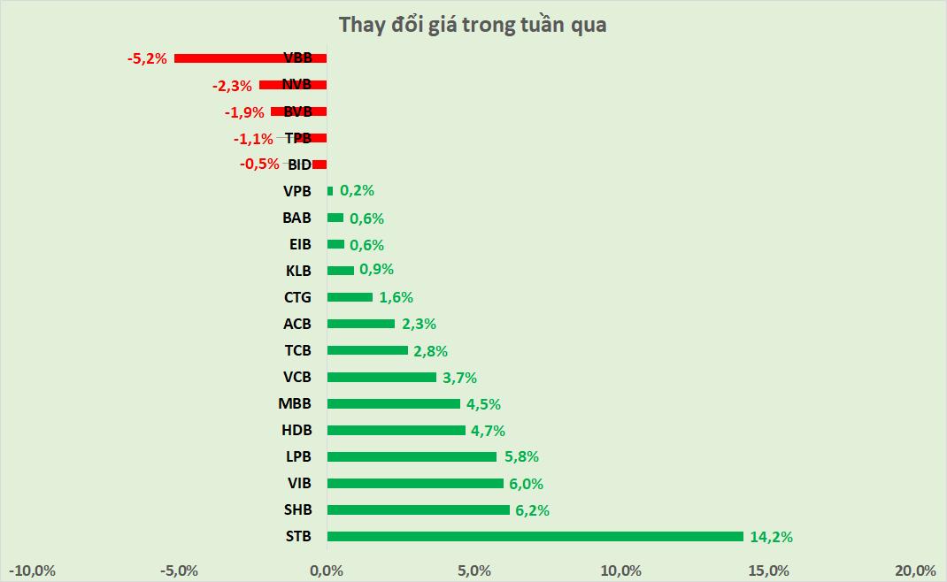 Cổ phiếu ngân hàng tuần qua: STB dẫn đầu tăng giá và thanh khoản - Ảnh 2.