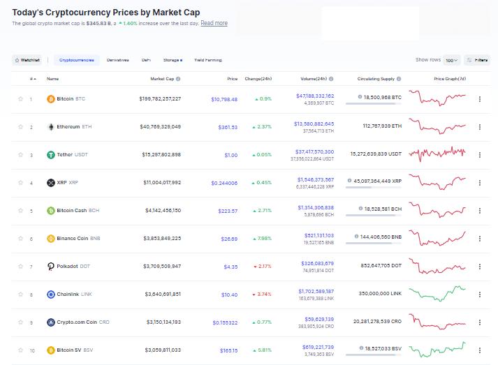 Nhóm 10 đồng tiền hàng đầu theo giá trị thị trường ngày 27/9 (nguồn: CoinMarketCap)