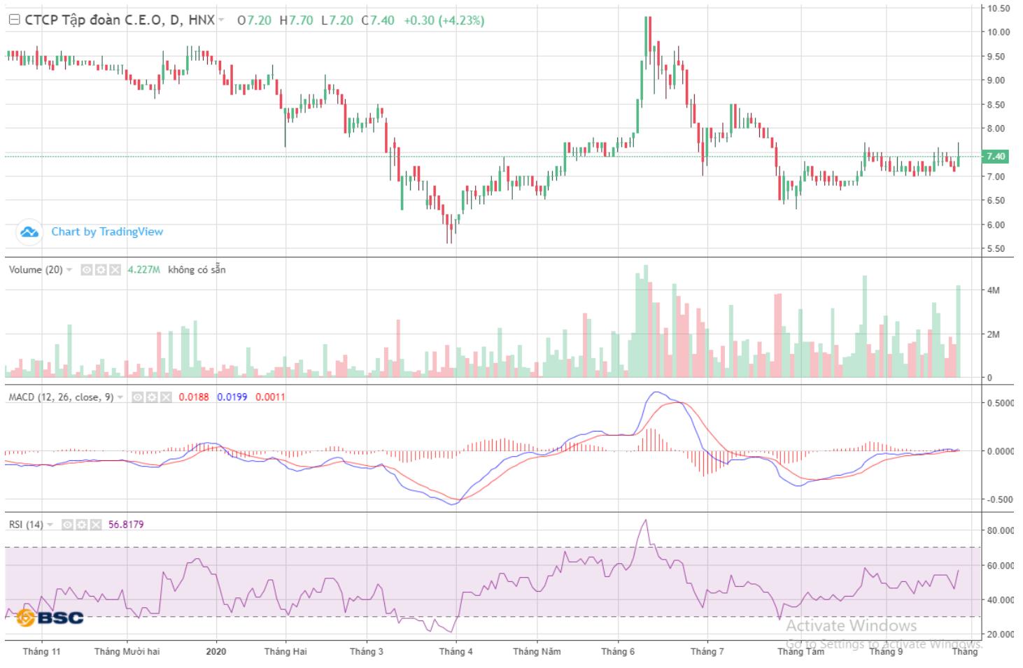 Cổ phiếu tâm điểm ngày 29/9: VGC, SBT, CEO - Ảnh 3.