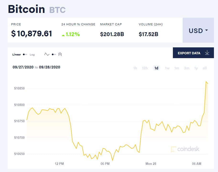 Chỉ số giá bitcoin hôm nay 28/9 (nguồn: CoinDesk)