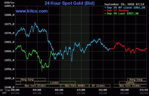 Dự báo giá vàng 29/9: Vàng tiếp đà giảm do dữ liệu kinh tế tích cực từ Trung Quốc? - Ảnh 2.