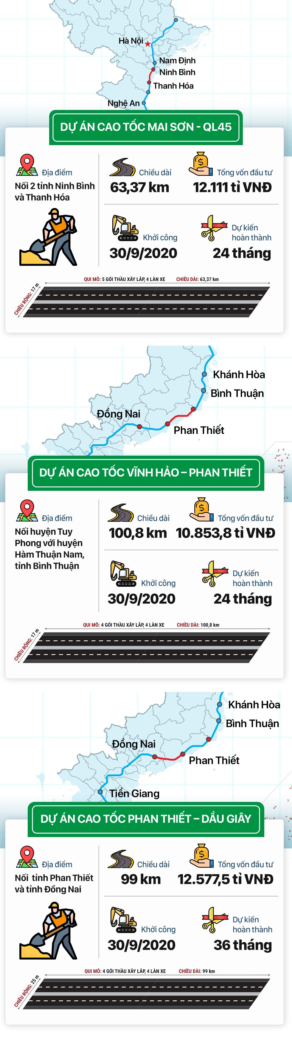 [Infographic] Ba dự án thành phần cao tốc Bắc - Nam khởi công ngày 30/9 - Ảnh 1.