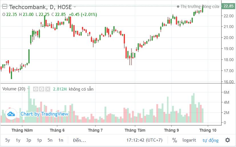 CEO Techcombank đăng kí mua gần 440.000 cổ phiếu TCB - Ảnh 2.