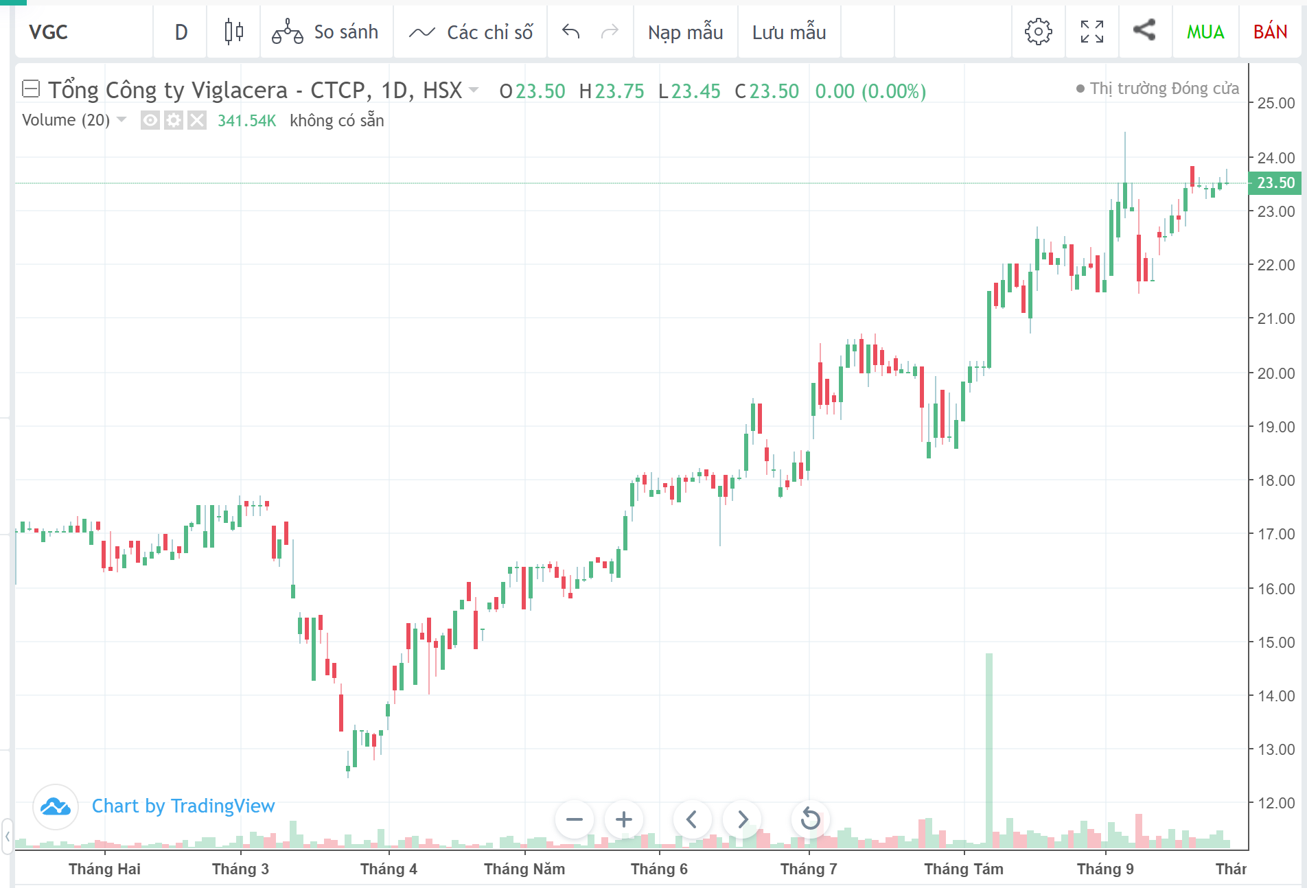 Cổ phiếu tâm điểm ngày 29/9: VGC, SBT, CEO - Ảnh 2.