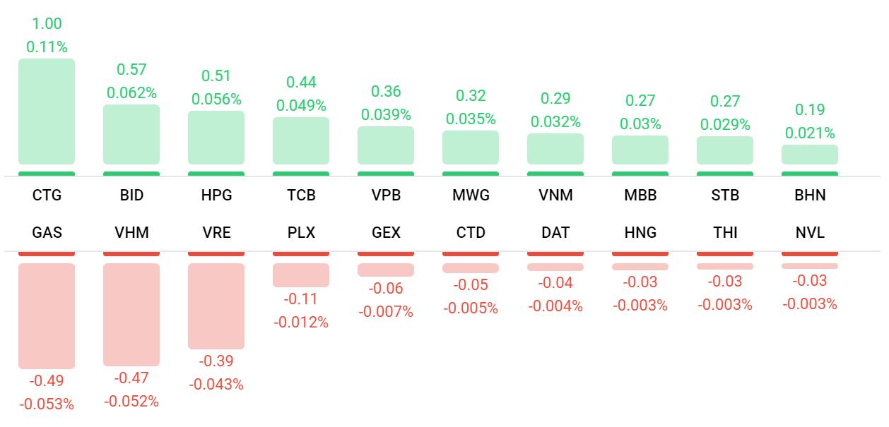 Thị trường chứng khoán 28/9: Nhóm ngân hàng bùng nổ, VN-Index vượt 910 điểm - Ảnh 1.