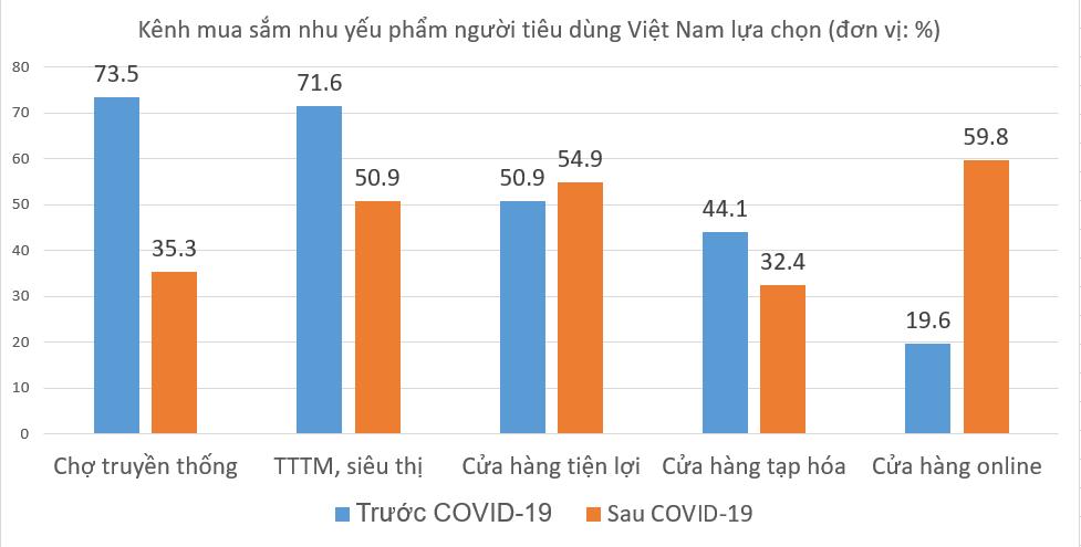 5 xu thế của ngành bán lẻ Việt Nam  - Ảnh 1.