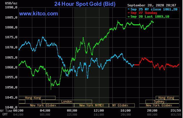 Giá vàng hôm nay 29/9: Vàng tăng nhẹ, giao dịch dưới ngưỡng 1.900 USD/ounce - Ảnh 1.
