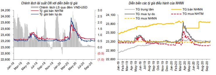 Nguyên nhân khiến tỷ giá USD bật tăng trong tuần qua - Ảnh 1.
