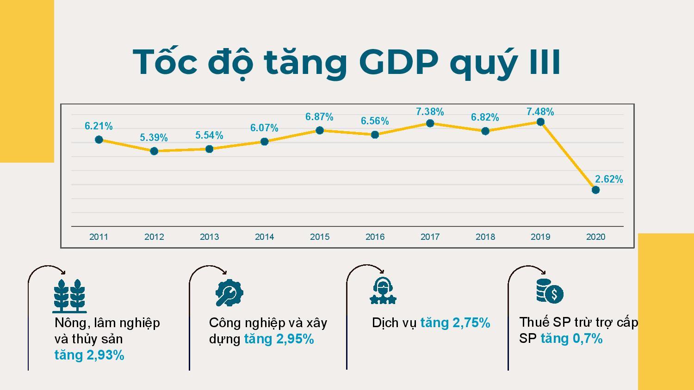 GDP 9 tháng tăng 2,12%, thấp nhất trong một thập kỉ nhưng vẫn là thành công lớn - Ảnh 3.