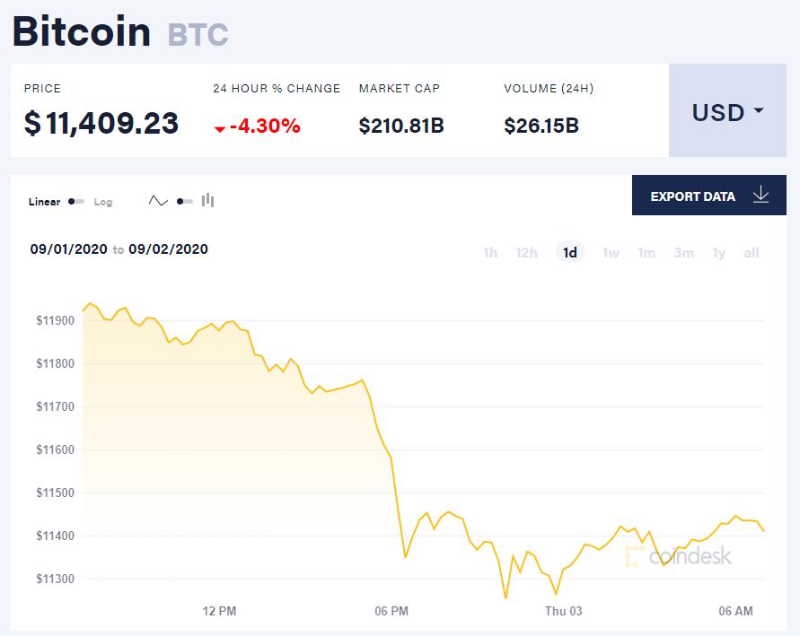 Chỉ số giá bitcoin hôm nay 3/9 (nguồn: CoinDesk)