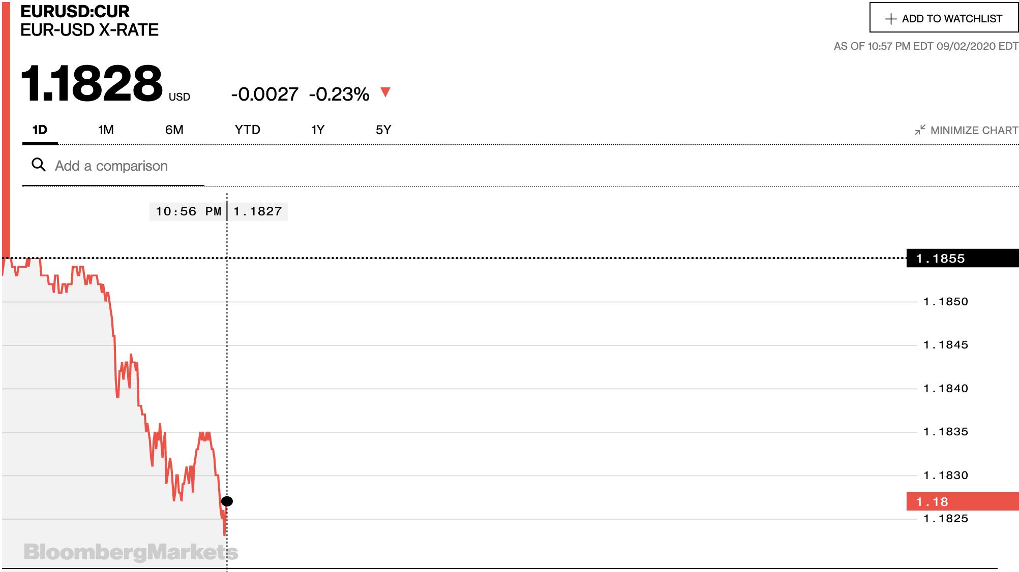 Tỷ giá euro hôm nay 3/9: Đồng loạt quay đầu giảm tại các ngân hàng - Ảnh 2.