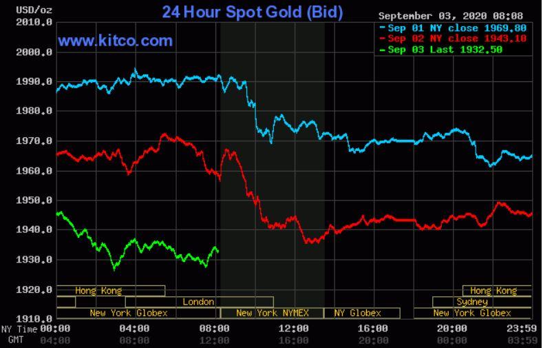 Dự báo giá vàng 4/9: Đồng USD tăng, vàng sẽ còn tiếp tục giảm giá? - Ảnh 2.