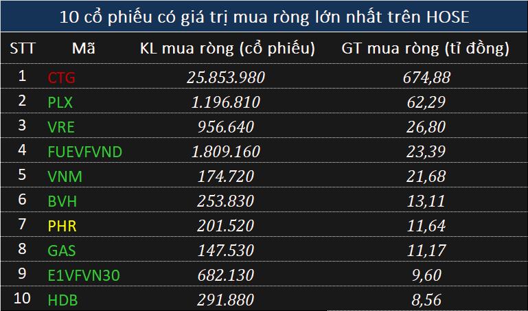 Phiên 3/9: Khối ngoại đảo chiều mua ròng, tập trung gom gần 675 tỉ đồng mã CTG