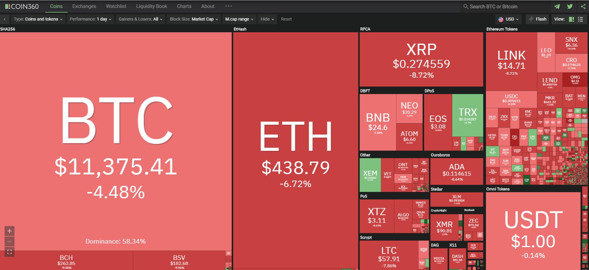Toàn cảnh thị trường ngày 3/9 (nguồn: Coin360.com)