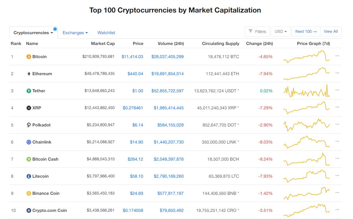 Nhóm 10 đồng tiền hàng đầu theo giá trị thị trường ngày 3/9 (nguồn: CoinMarketCap)