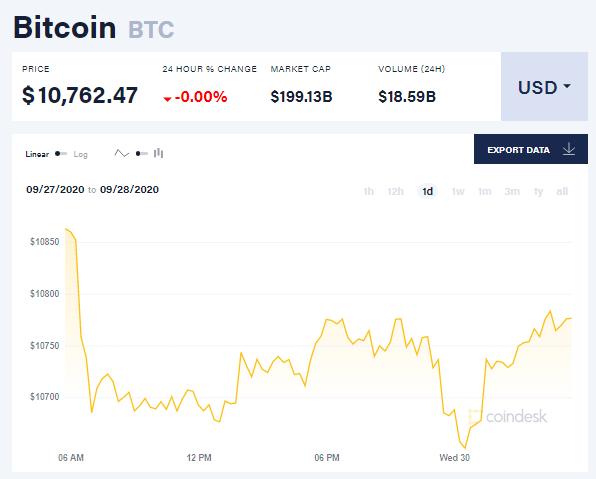 Chỉ số giá bitcoin hôm nay 30/9 (nguồn: CoinDesk)