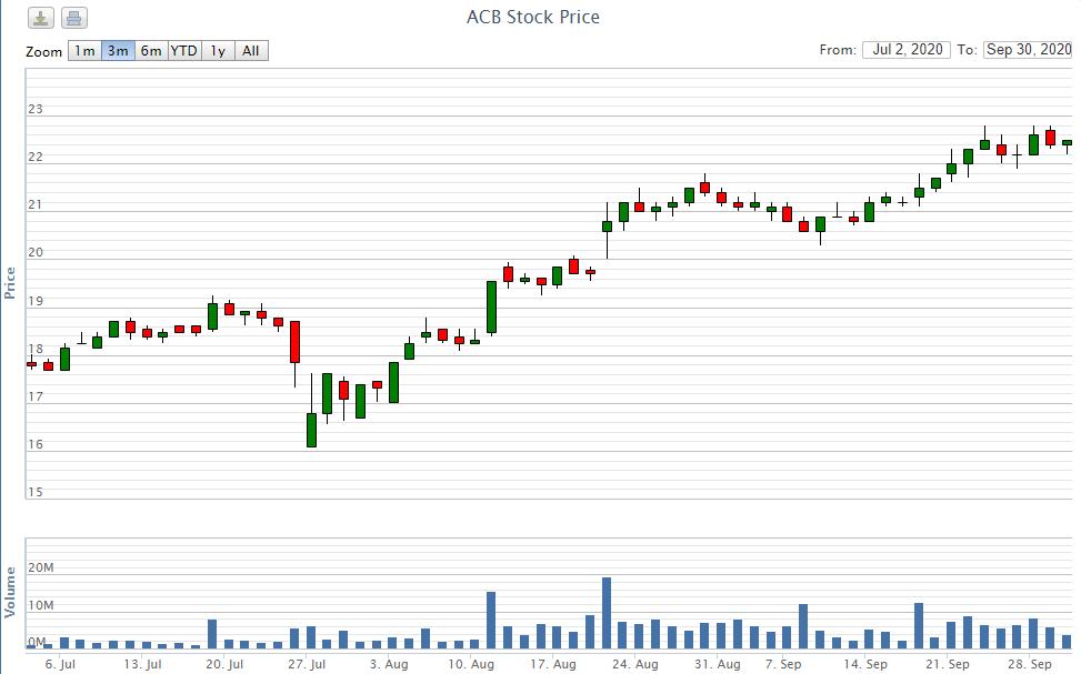Gần 500 triệu cổ phiếu ACB chia cổ tức được phép giao dịch từ ngày 5/10 - Ảnh 2.
