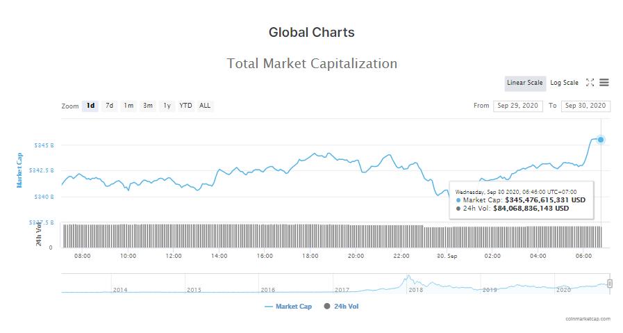 Tổng giá trị thị trường tiền kĩ thuật số và khối lượng giao dịch ngày 30/9 (Nguồn: CoinMarketCap).