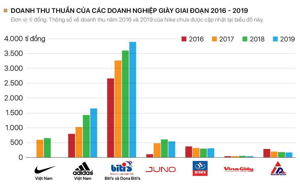 Cuộc chiến dành lại quyền 'nâng niu bàn chân Việt' của Biti's và các công ty giày Việt - Ảnh 6.