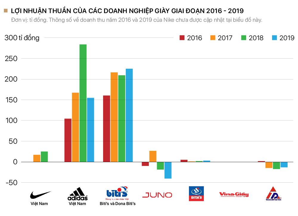 Cuộc chiến dành lại quyền 'nâng niu bàn chân Việt' của Biti's và các công ty giày Việt - Ảnh 5.
