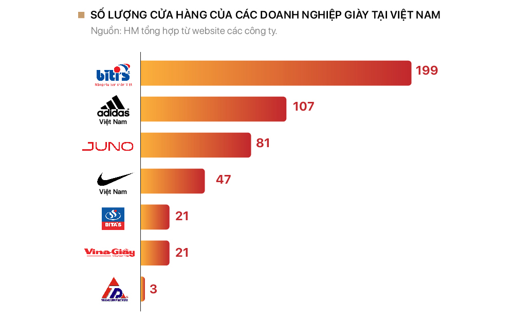 Cuộc chiến đòi lại quyền 'nâng niu bàn chân Việt' của Biti's và các doanh nghiệp giày Việt - Ảnh 2.