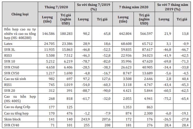 Tháng 8, kim ngạch xuất khẩu cao su tăng hơn 21%  - Ảnh 1.