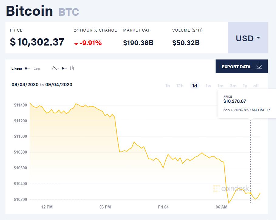 Chỉ số giá bitcoin hôm nay 4/9 (nguồn: CoinDesk)