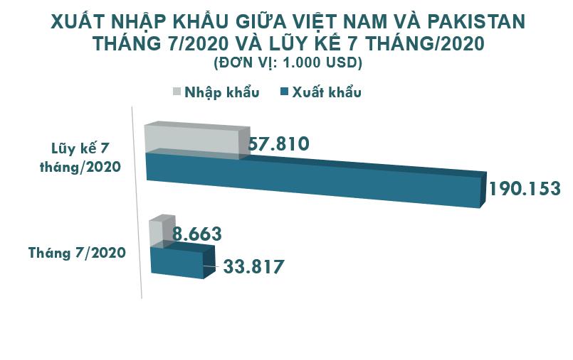 Xuất nhập khẩu Việt Nam và Pakistan tháng 7/2020: Xuất siêu sang nước bạn - Ảnh 2.