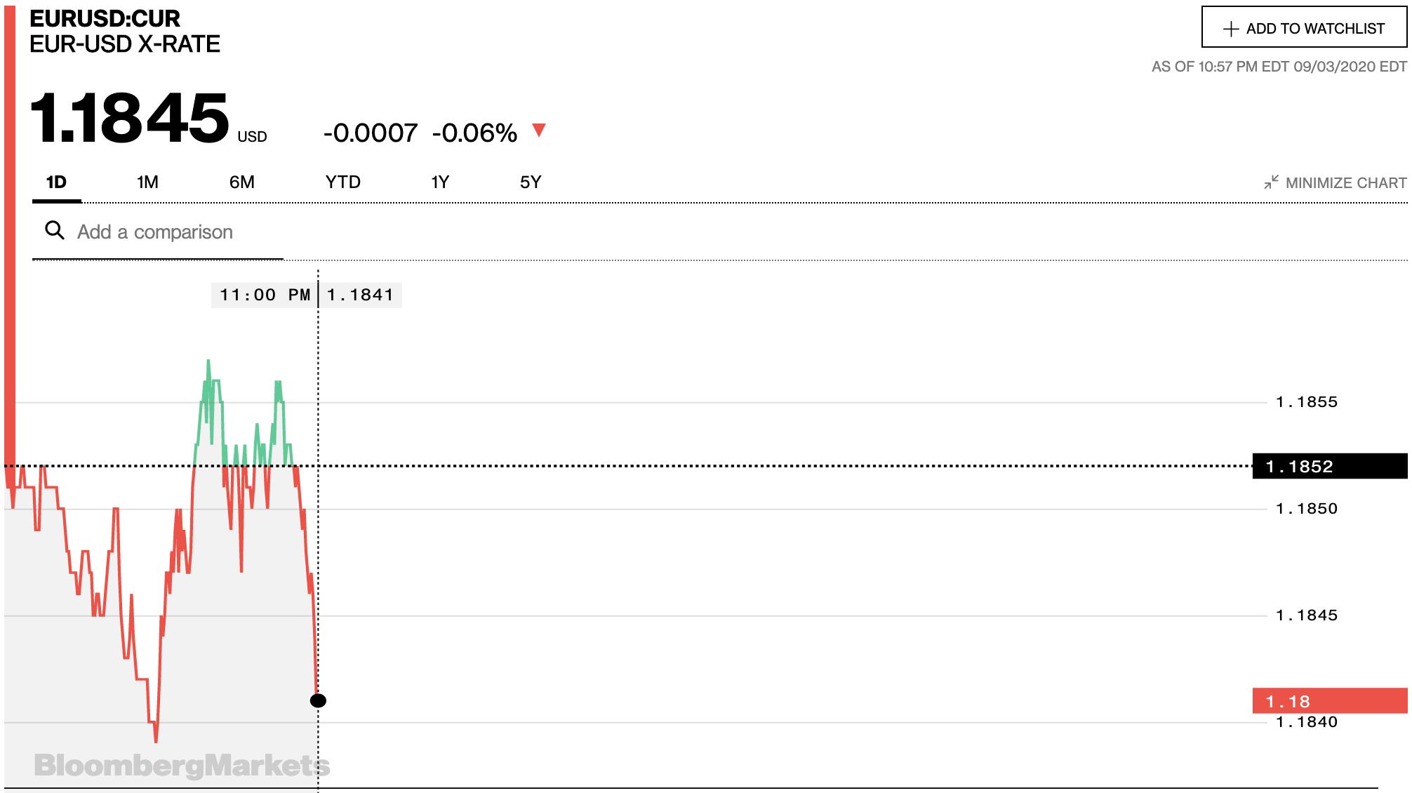 Tỷ giá euro hôm nay 4/9: Bất ngờ đồng loạt quay đầu tăng tại các ngân hàng - Ảnh 2.