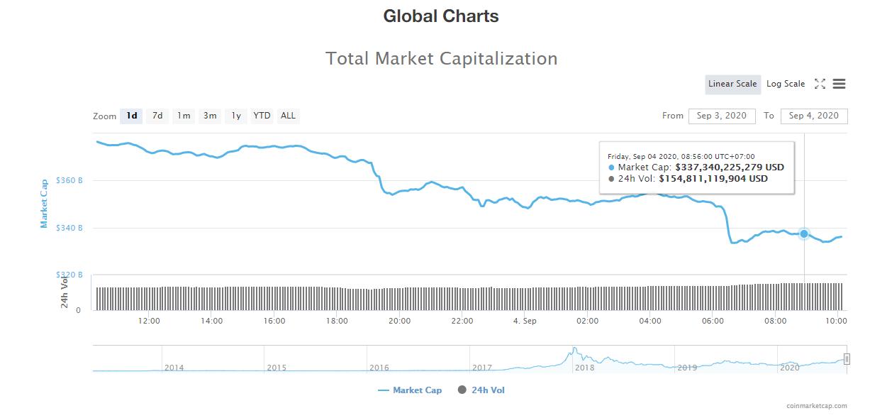 Tổng giá trị thị trường tiền kĩ thuật số và khối lượng giao dịch ngày 4/9 (nguồn: CoinTelegraph)