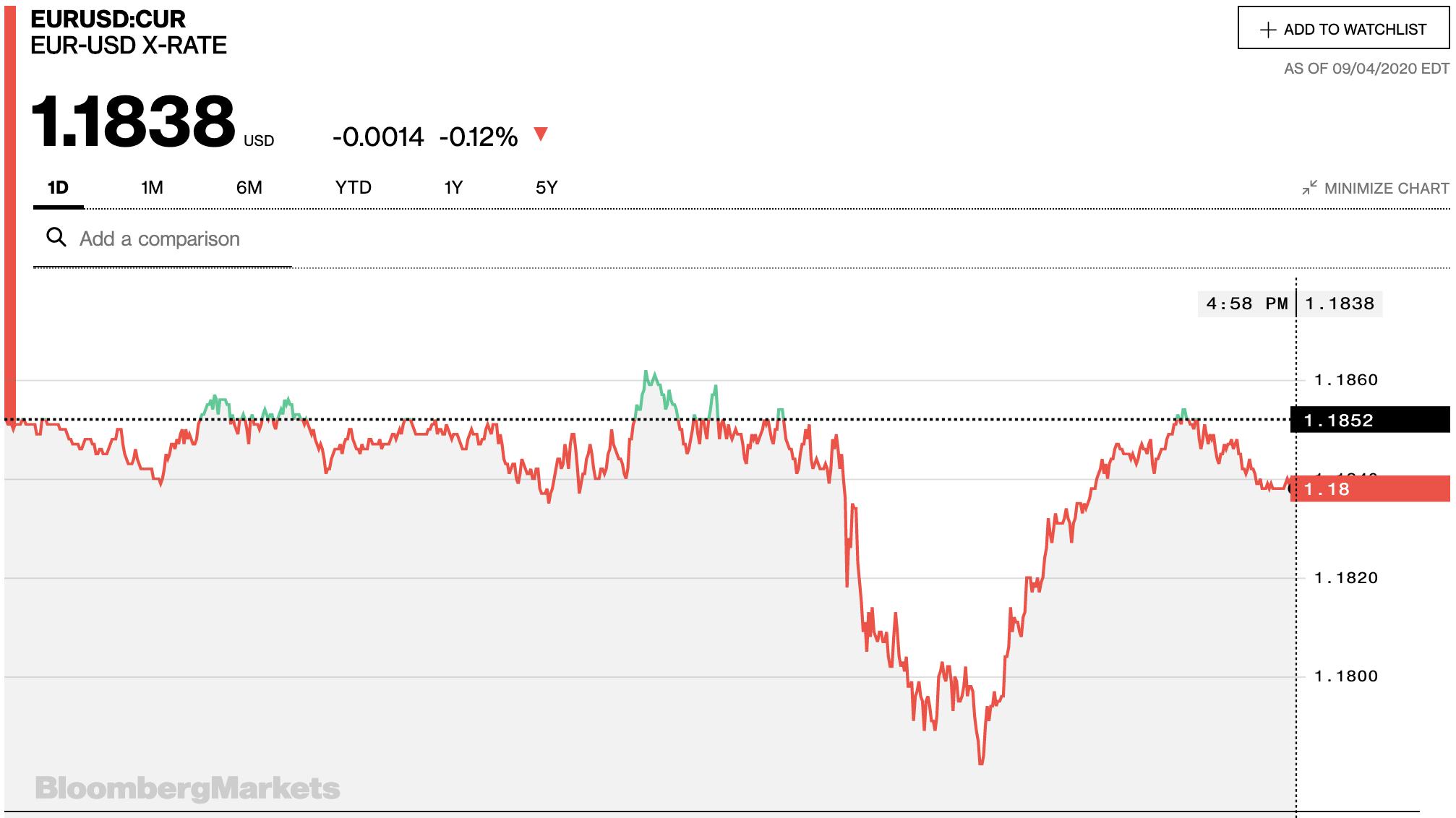 Tỷ giá euro hôm nay 5/9: đa số ngân hàng và thị trường tự do giảm nhẹ ngày cuối tuần - Ảnh 2.