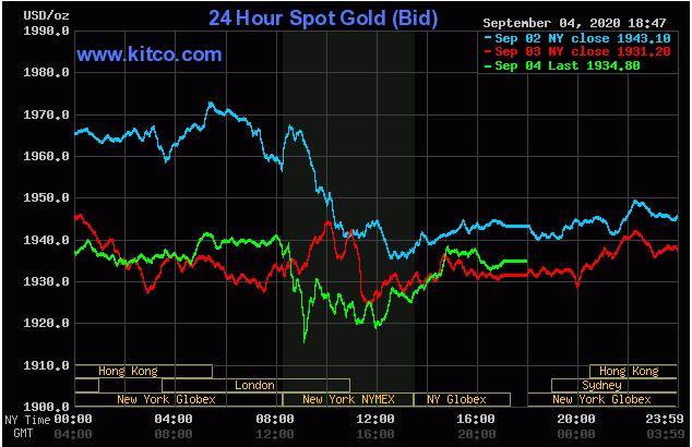 Giá vàng hôm nay 5/9: Vàng quay về mức xuất phát  1.934 USD/ounce - Ảnh 1.