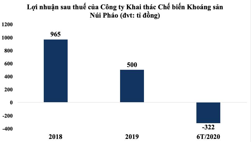 Công ty sở hữu mỏ Núi Pháo lỗ 322 tỉ đồng nửa đầu năm, nợ gấp 3 lần VCSH - Ảnh 1.